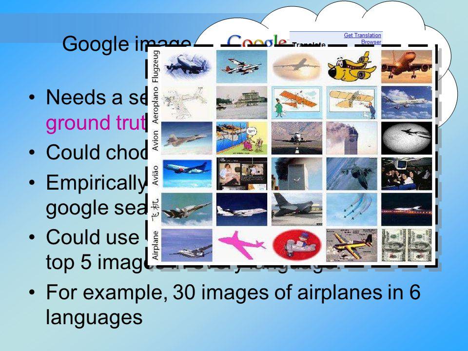 Google image search – Validation set