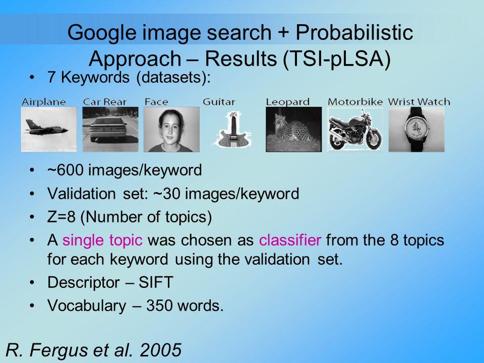 Google image search + Probabilistic Approach – Results (TSI-pLSA)