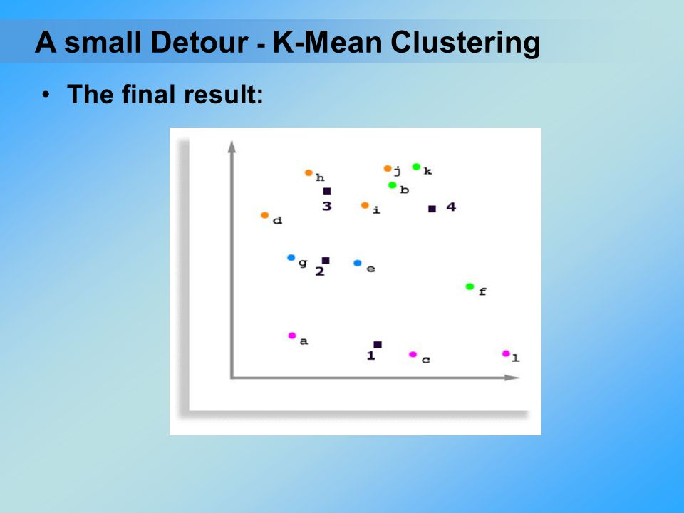 A small Detour - K-Mean Clustering The final result: