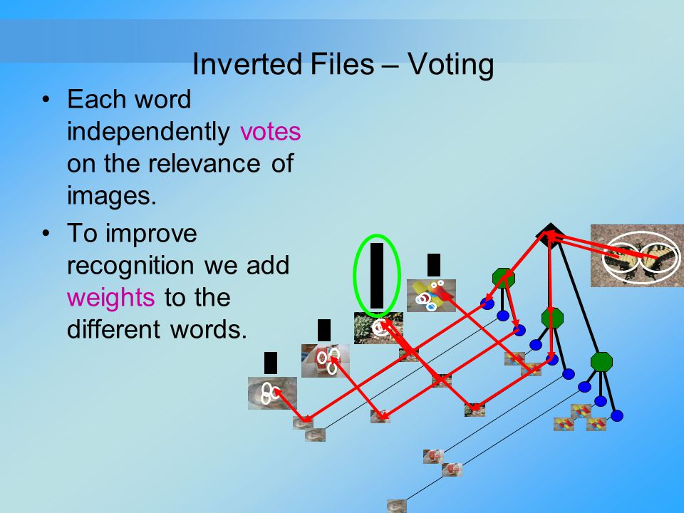 Inverted Files – Voting