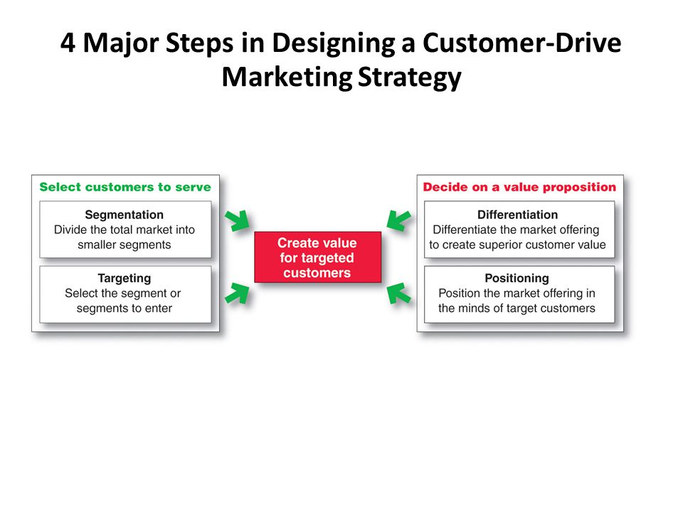 4 Major Steps in Designing a Customer-Drive Marketing Strategy
