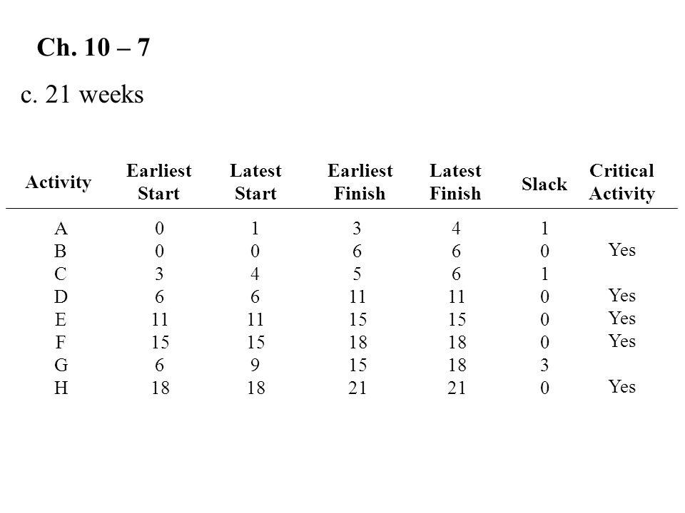 Ch. 10 – 7 c. 21 weeks Earliest Start Latest Start Earliest Finish