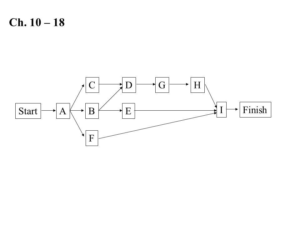 Ch. 10 – 18 C D G H Start A B E I Finish F