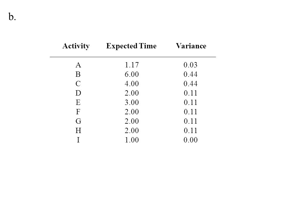 b. Activity Expected Time Variance A B C D E F G H I 1.17 6.00 4.00