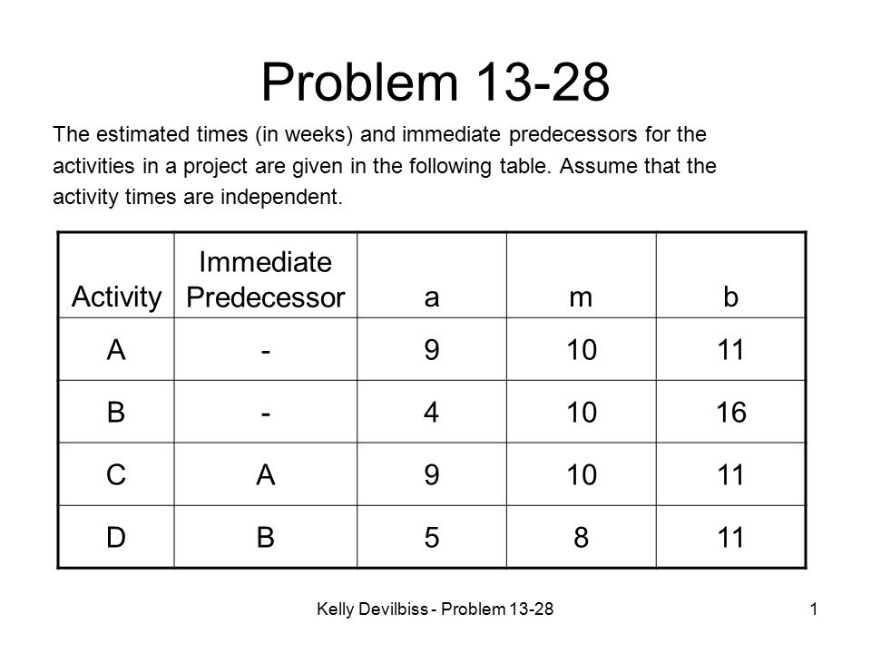Problem 13-28 Activity Immediate Predecessor a m b A - 9 10 11 B 4 16