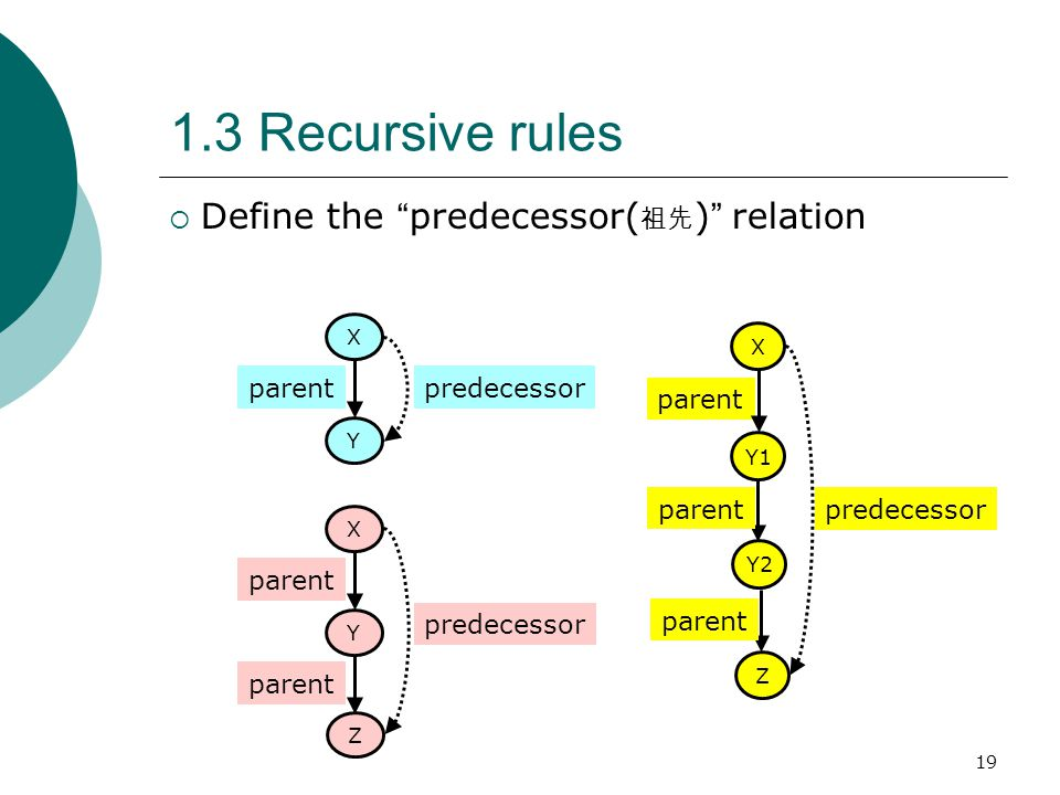 1.3 Recursive rules Define the predecessor(祖先) relation parent