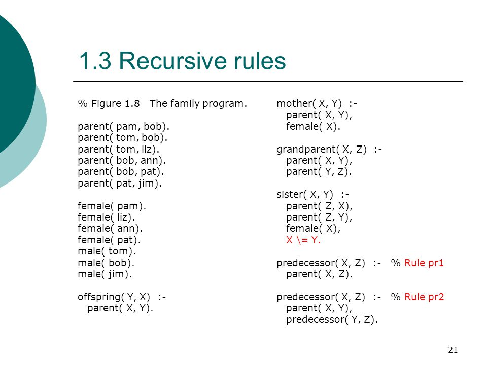 1.3 Recursive rules % Figure 1.8 The family program.