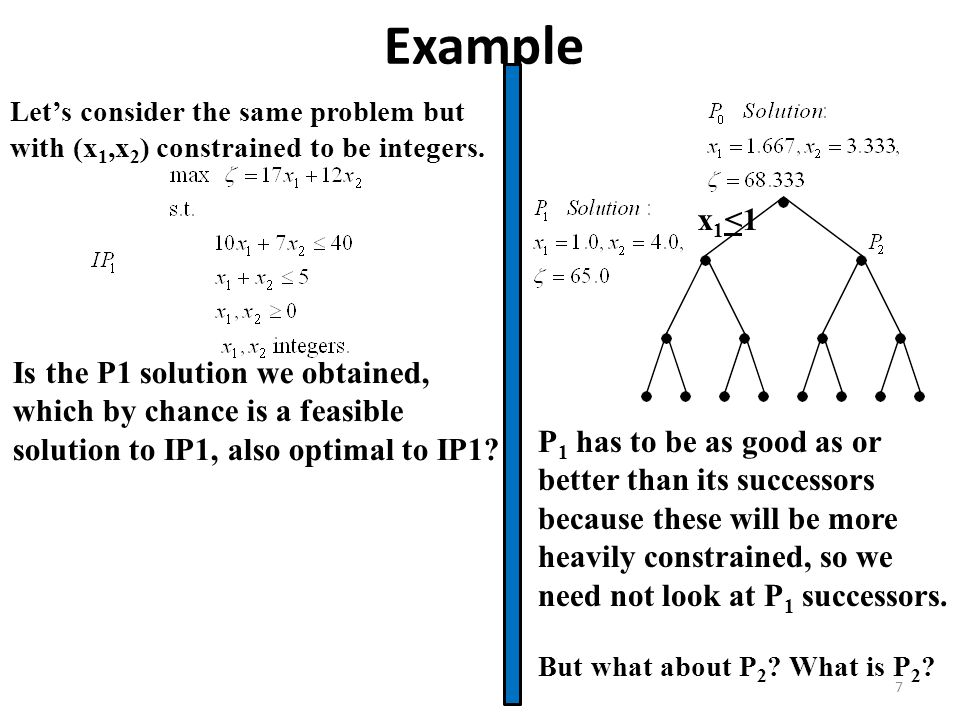 Example Let's consider the same problem but with (x1,x2) constrained to be integers. x1<1. But what about P2 What is P2