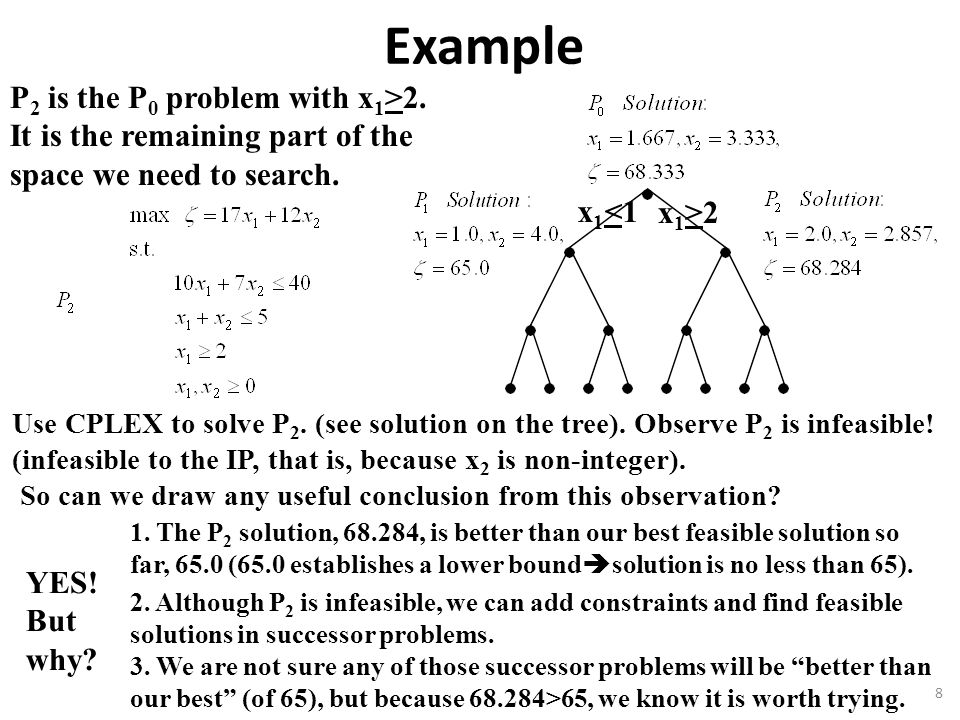 Example P2 is the P0 problem with x1>2.