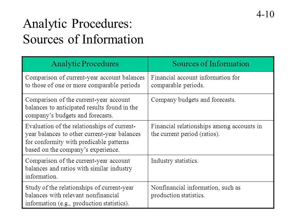 evaluating a companies budget procedures