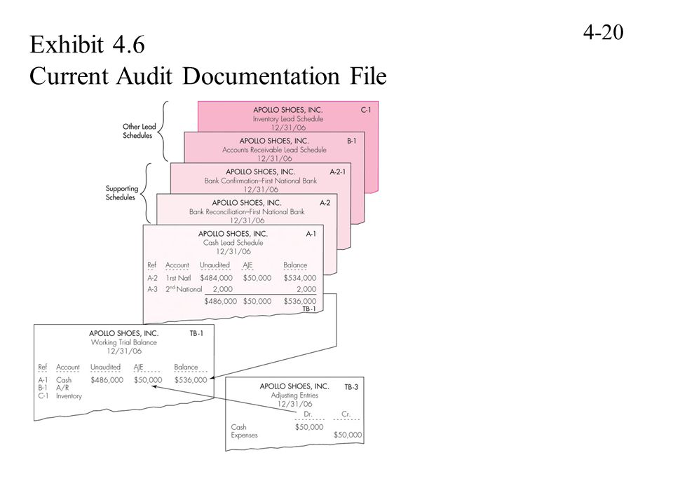 Exhibit 4.6 Current Audit Documentation File