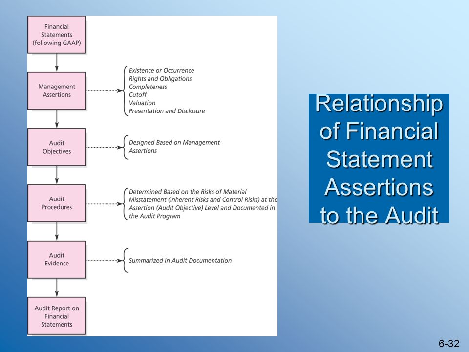 Relationship of Financial Statement Assertions to the Audit