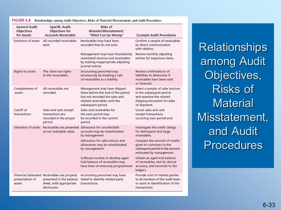 Relationships among Audit Objectives, Risks of Material Misstatement, and Audit Procedures