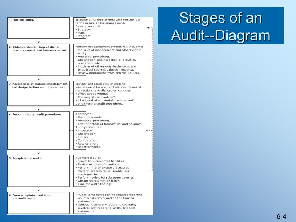 Stages of an Audit--Diagram