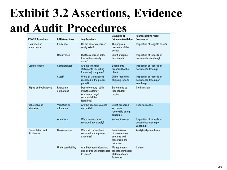 Exhibit 3.2 Assertions, Evidence and Audit Procedures