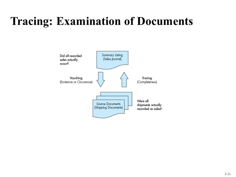 Tracing: Examination of Documents