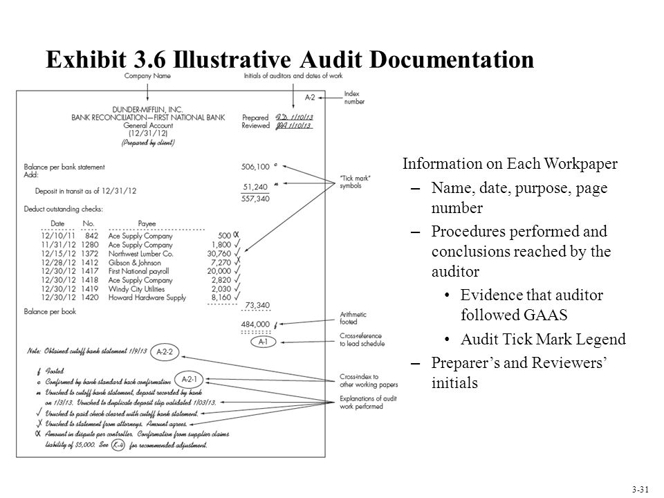 Exhibit 3.6 Illustrative Audit Documentation