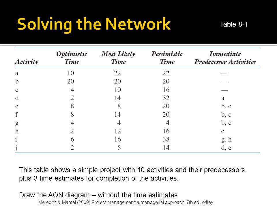 Solving the Network Table 8-1