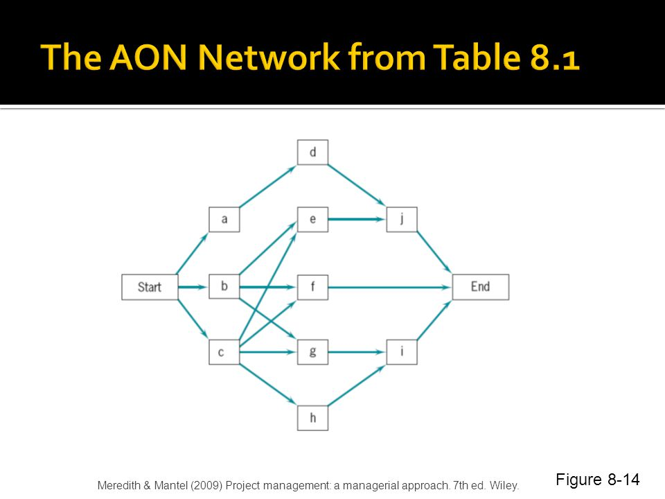 The AON Network from Table 8.1