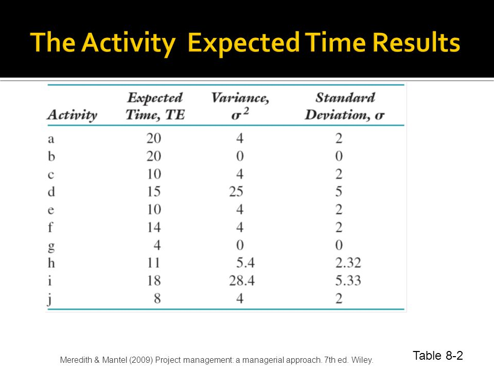 The Activity Expected Time Results