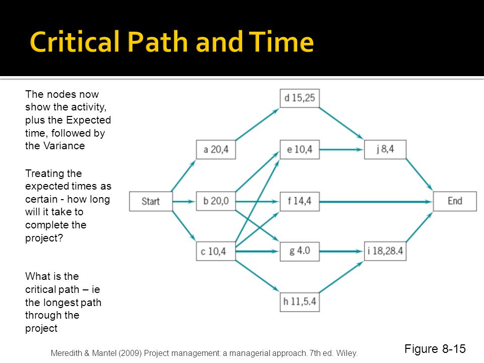 Critical Path and Time Figure 8-15