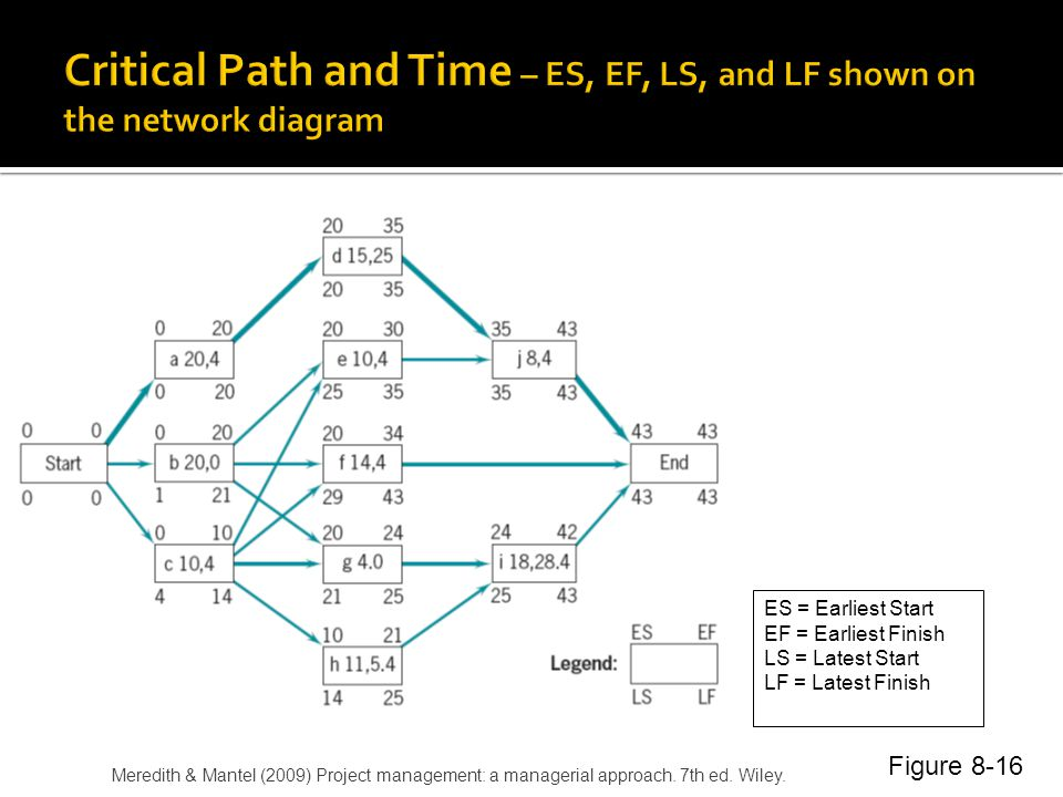 Critical Path and Time – ES, EF, LS, and LF shown on the network diagram