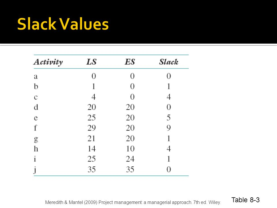 Slack Values Table 8-3. Meredith & Mantel (2009) Project management: a managerial approach.