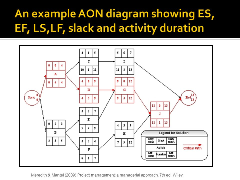 An example AON diagram showing ES, EF, LS,LF, slack and activity duration