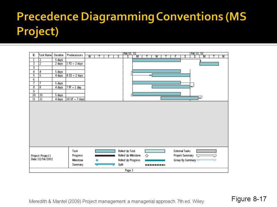 Precedence Diagramming Conventions (MS Project)