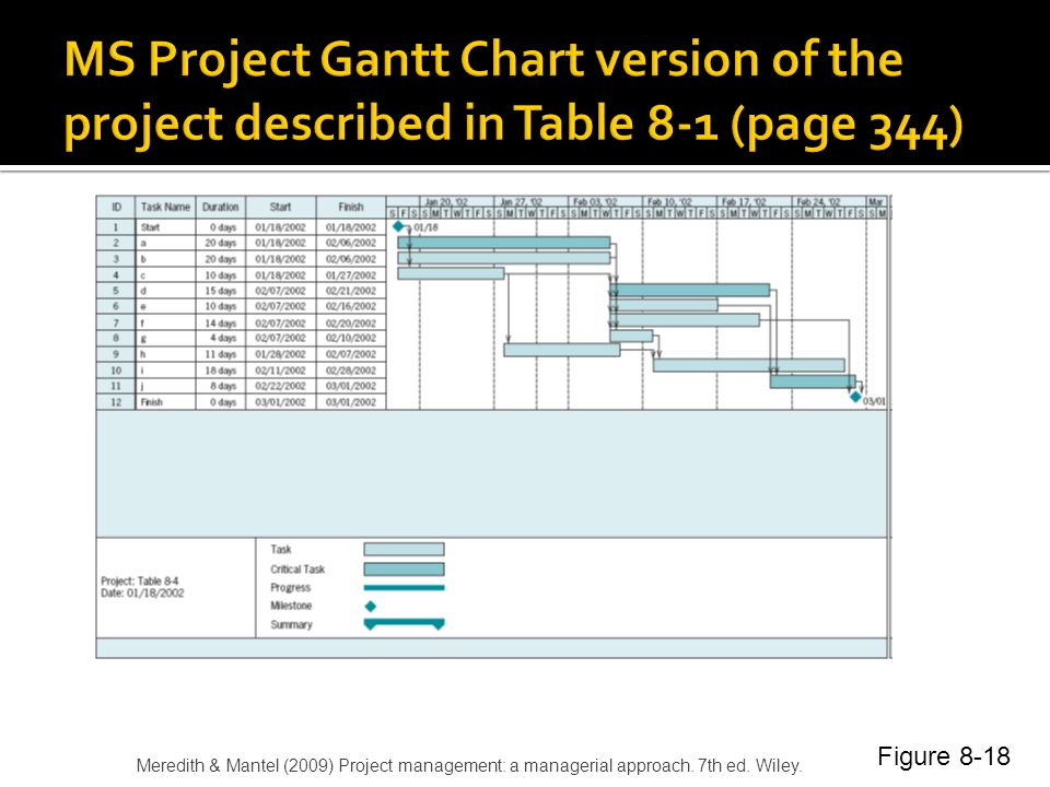 MS Project Gantt Chart version of the project described in Table 8-1 (page 344)
