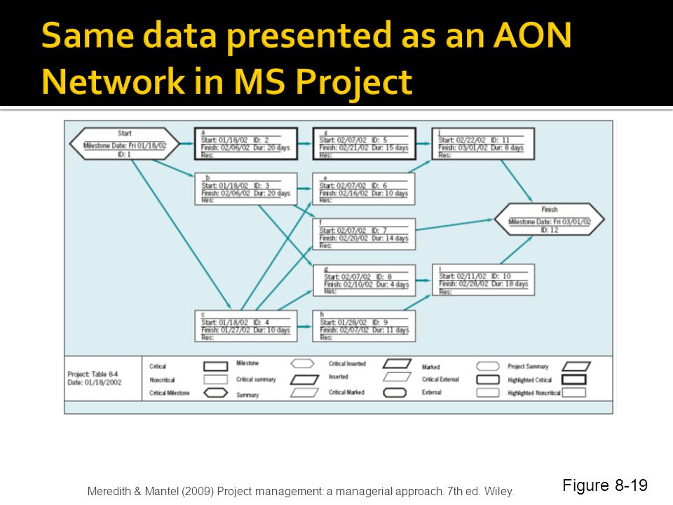 Same data presented as an AON Network in MS Project
