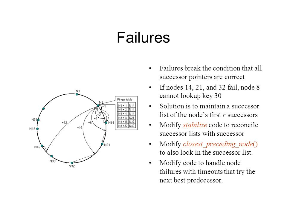 Failures Failures break the condition that all successor pointers are correct. If nodes 14, 21, and 32 fail, node 8 cannot lookup key 30.