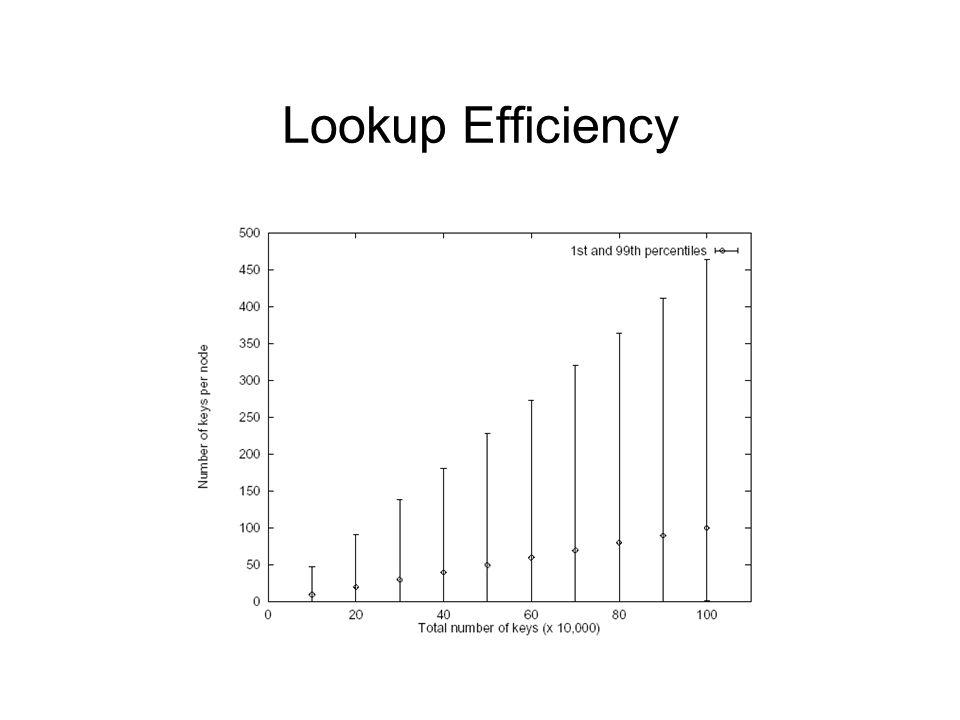 Lookup Efficiency