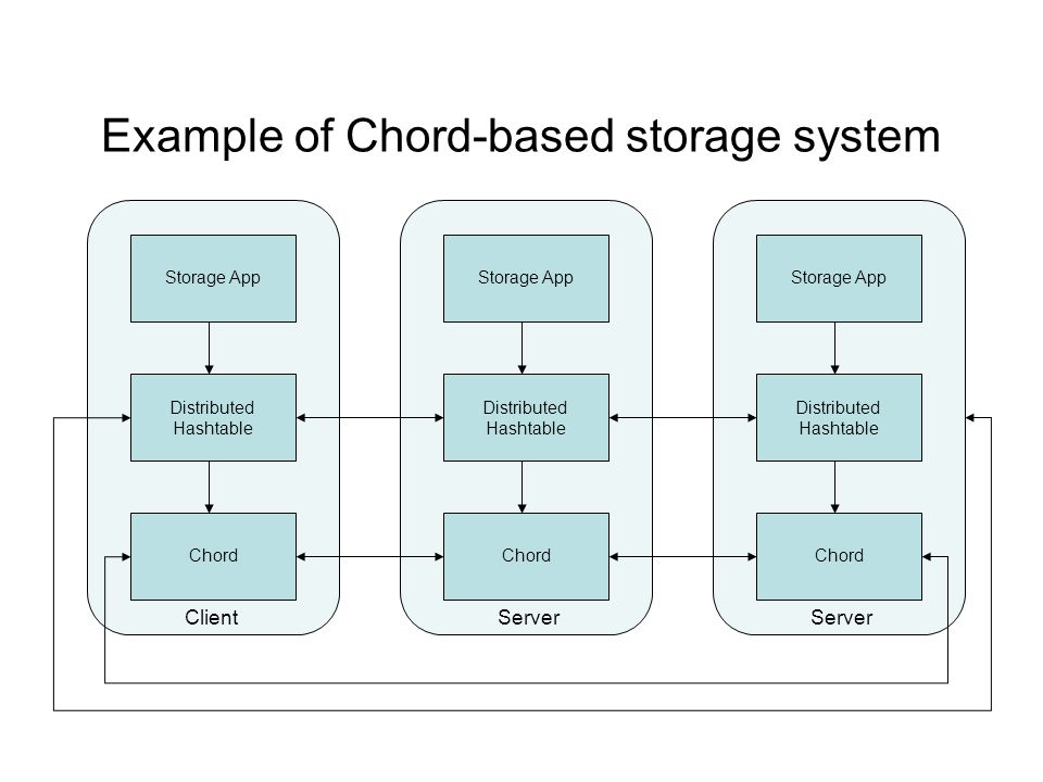 Example of Chord-based storage system