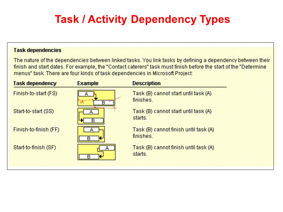Task / Activity Dependency Types