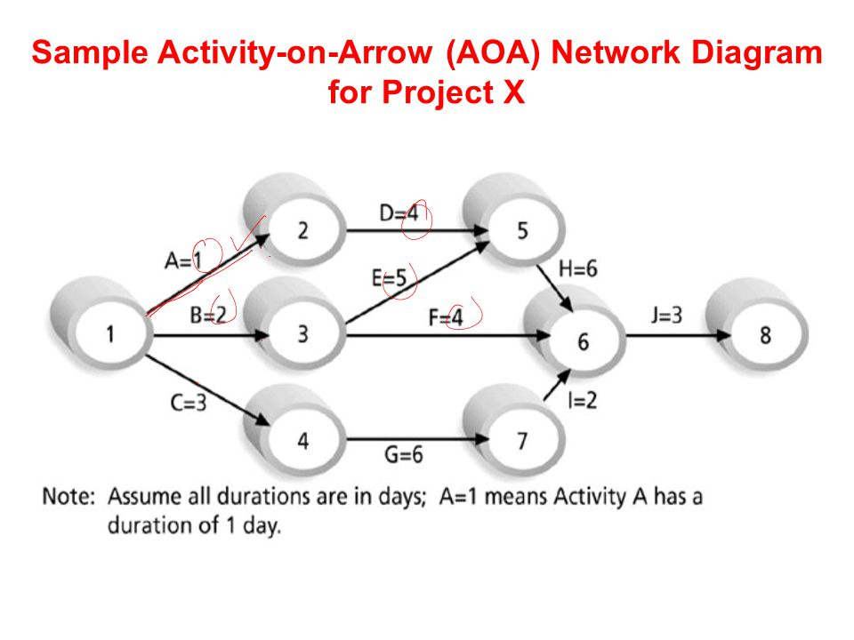 management & development of complex projects course code ... aoa diagram in word make a block diagram in word #3
