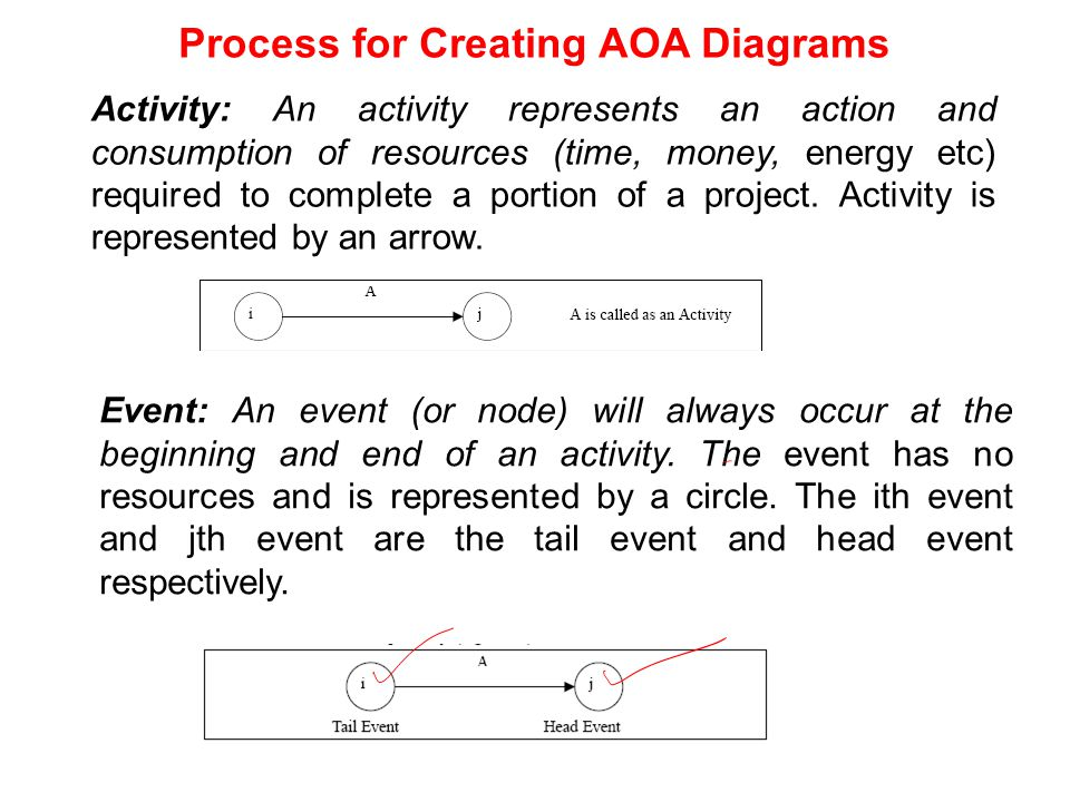aoa diagram in word management & development of complex projects course code ... #11