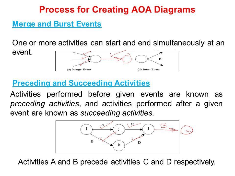 Process for Creating AOA Diagrams