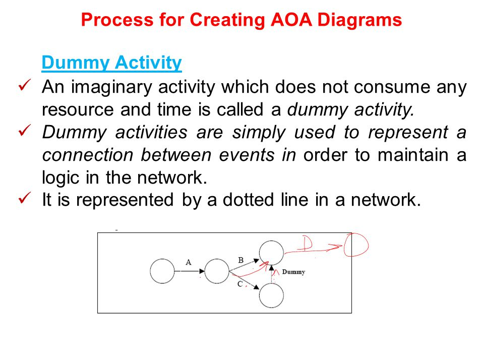aoa diagram burst management & development of complex projects course code ... aoa diagram in word #12