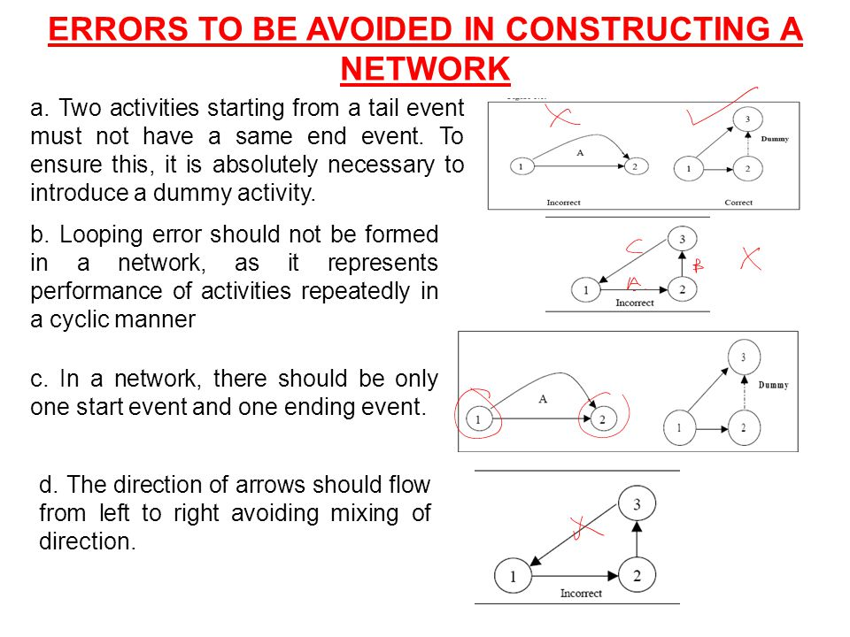 ERRORS TO BE AVOIDED IN CONSTRUCTING A NETWORK