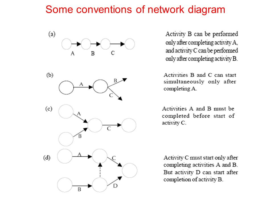 Some conventions of network diagram