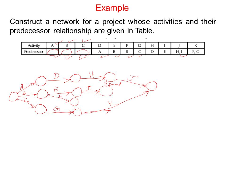 Example Construct a network for a project whose activities and their predecessor relationship are given in Table.