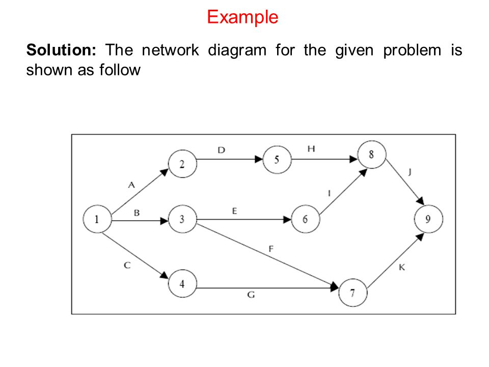 Example Solution: The network diagram for the given problem is shown as follow