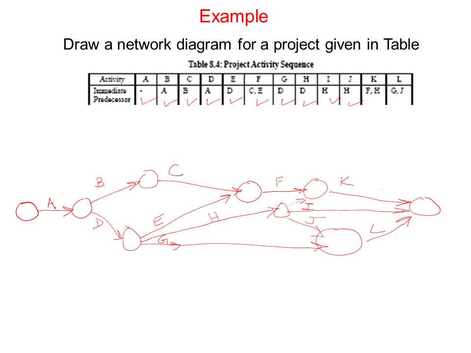 Draw a network diagram for a project given in Table