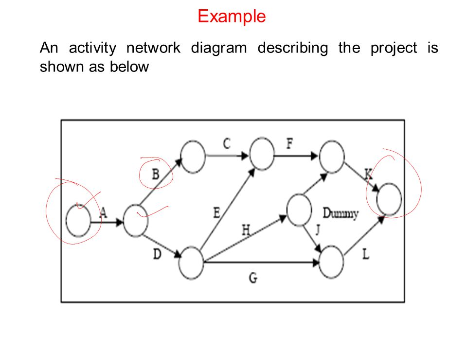 Example An activity network diagram describing the project is shown as below
