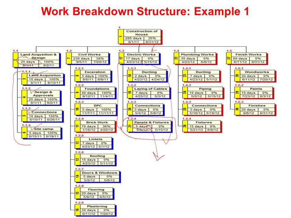 Work Breakdown Structure: Example 1