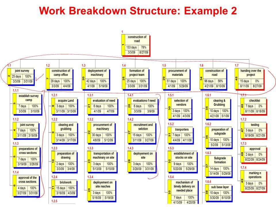 Work Breakdown Structure: Example 2