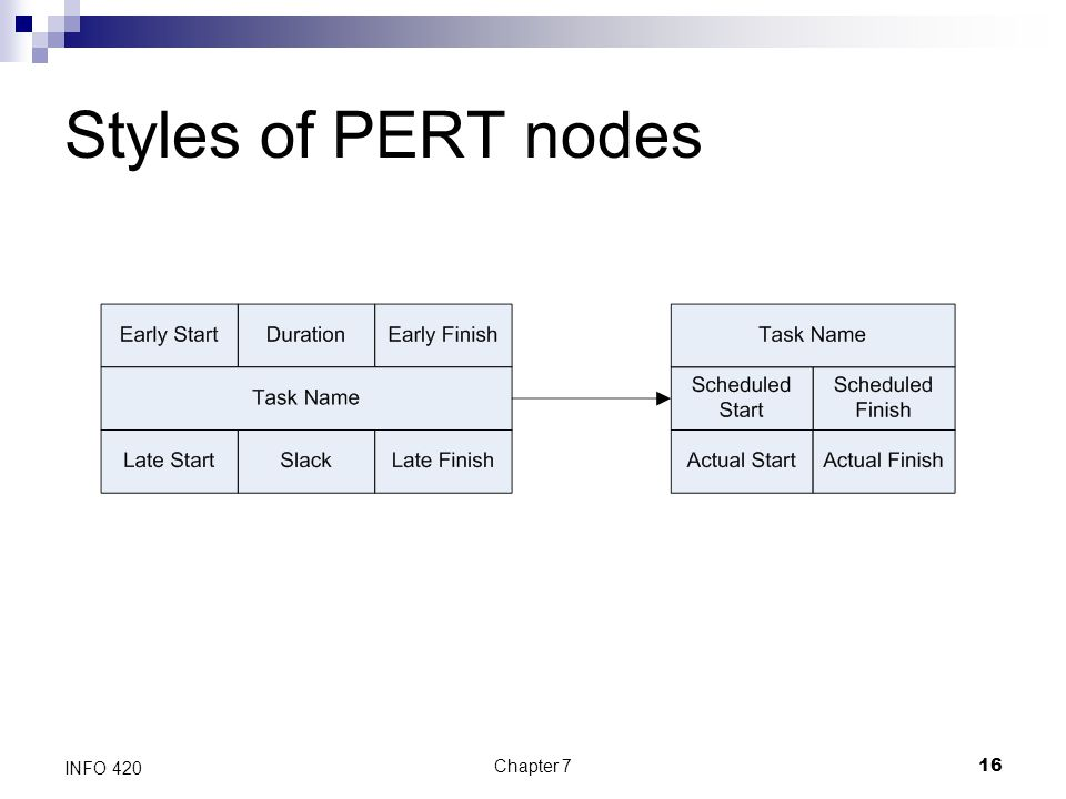 Styles of PERT nodes INFO 420 Chapter 7