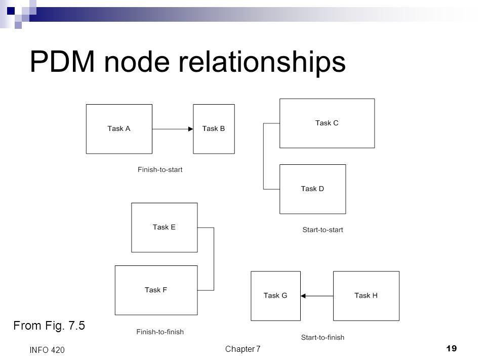 PDM node relationships