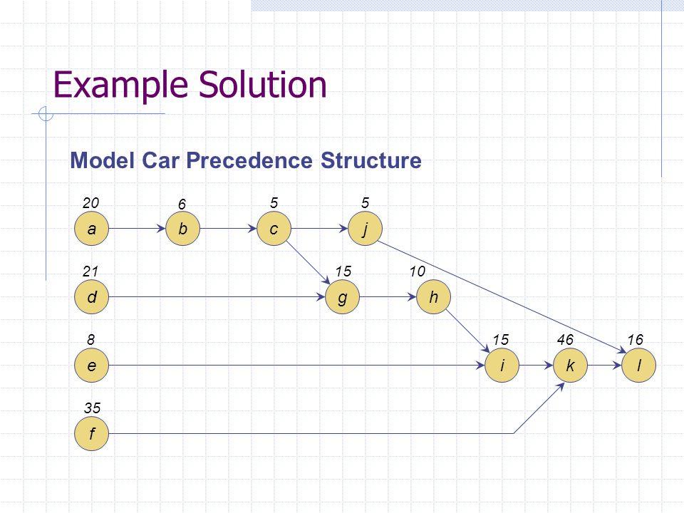 Example Solution Model Car Precedence Structure a b c j d g h e i k l